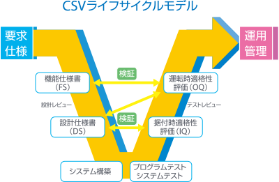 http://www.ymc.co.jp/design/img/chromato/technicalguide/gmp_support/img_0002.png